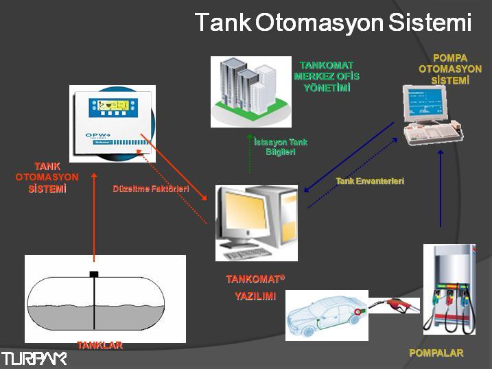 Tank Otomasyonu Sistemi